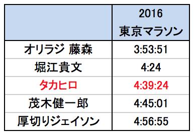 東京マラソン 芸能人