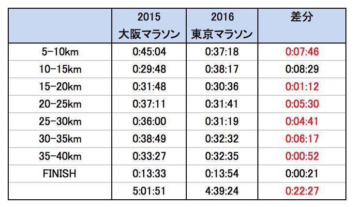 フルマラソン タイム 短縮