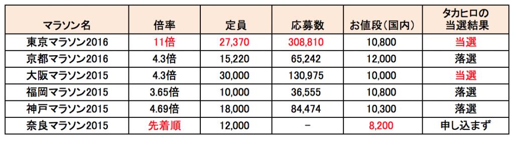 東京マラソンエントリー日程 倍率 参加費