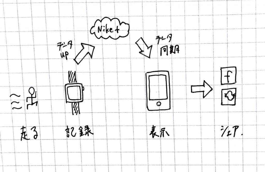 アップルウォッチ,apple,applewatch,iPhone,アップルウォッチ3
